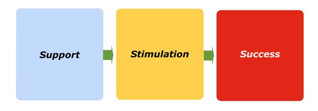 Stimulation Marketing Article