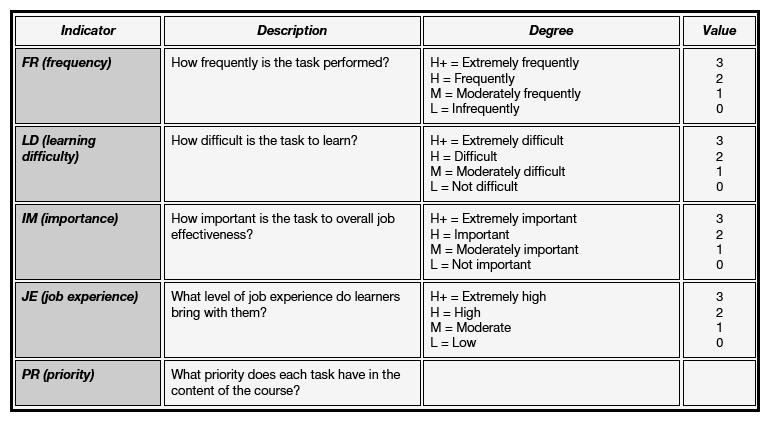 Task Analysis Formula